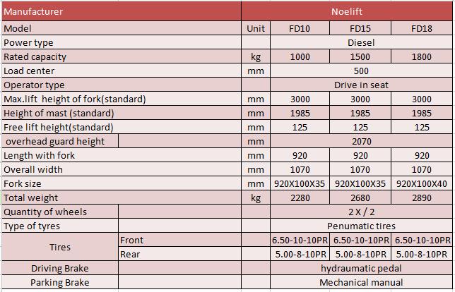 Thông số Xe nâng forklift diesel Noelift