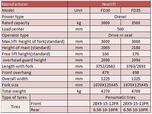 Thông số kỹ thuậtXe forklift động cơ Diesel 3 tấn, 3.5 tấn