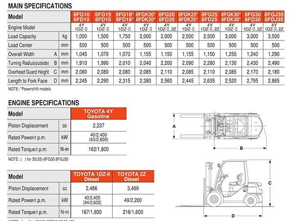 Ví dụ Thông số kỹ thuật của xe nâng