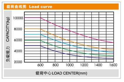 Biểu đồ nâng Xe nâng động cơ dầu 5-7 tấn